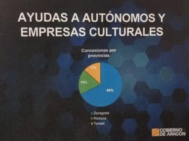 Ayudas sector Cultural 291220